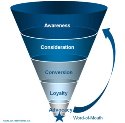 New-Marketing-Funnel1