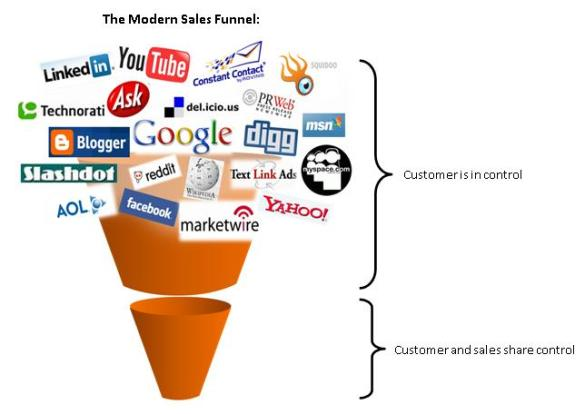This is your new marketing funnel
